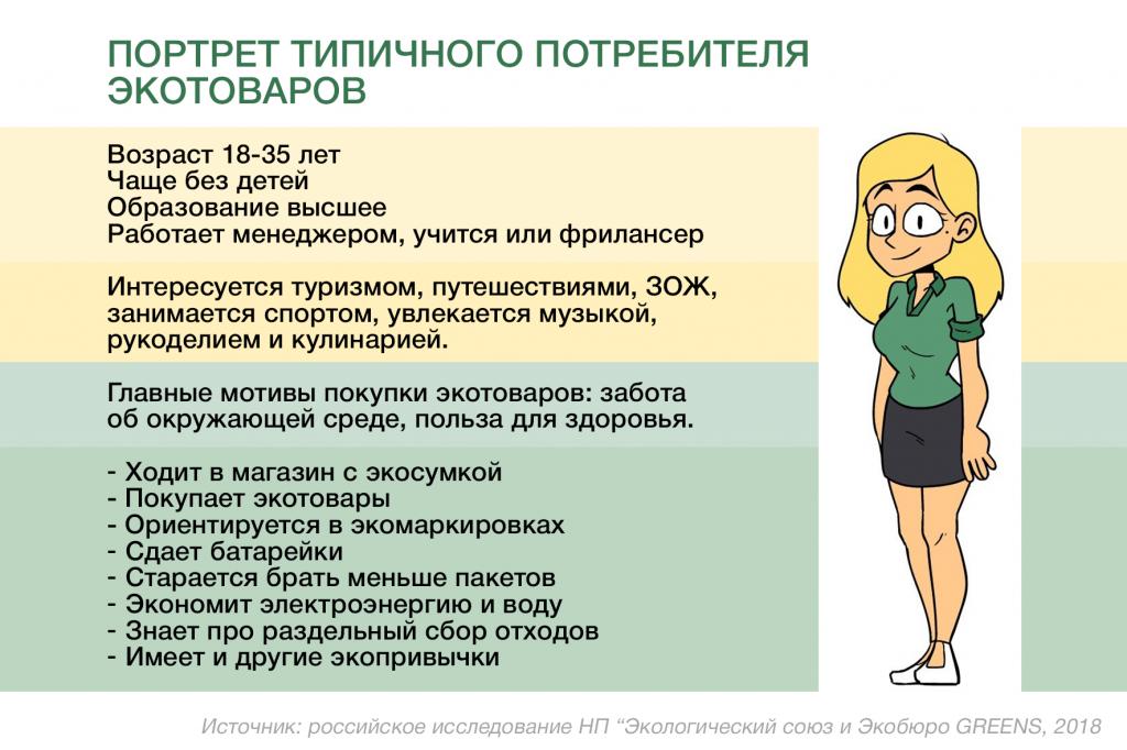 Инфографика портрет экопотребителя
