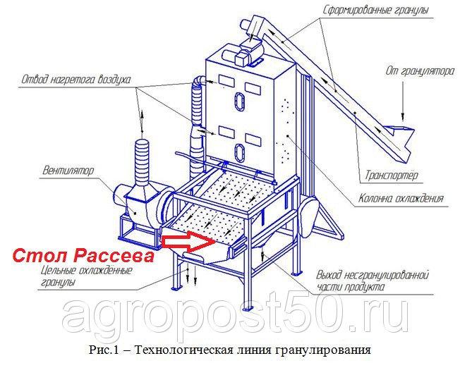 Proseivatel-granul-7