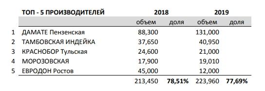 Производство индейки в России в 2019 году и рейтинг компаний